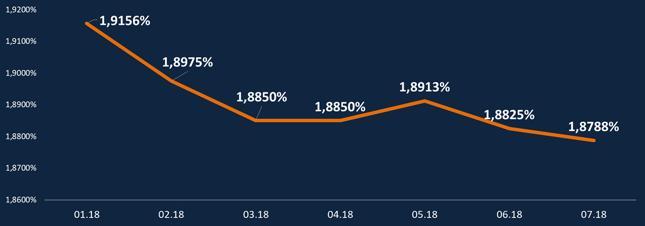 HipoTracker Bankier.pl - średnia marża kredytowa dla kredytu z 20-procentowym wkładem własnym (dla profilowych kredytobiorców))