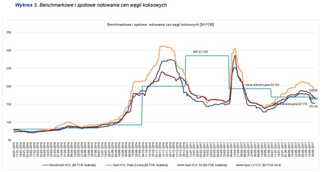 Po nagłym wyskoku cen węgla koksującego, ceny nieco spadły i powoli zaczynają się stabilizować w przedziale 150-200 dolarów za tonę. To właśnie ten skok w dużej mierze odpowiada za sukces JSW