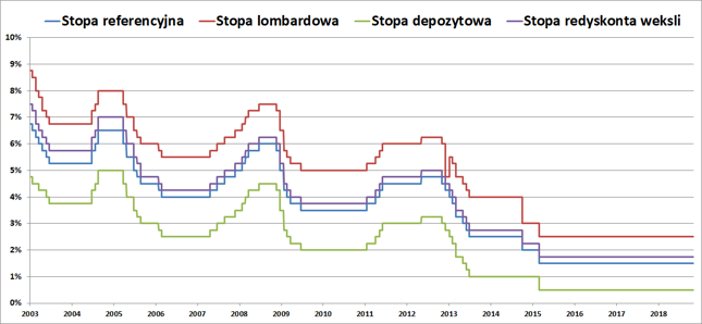Interest rates at the Polish National Bank.