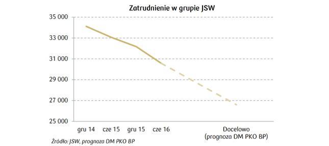 DM PKO - zatrudnienie spada