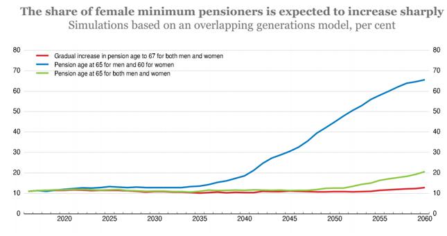 Prognozowany odsetek kobiet pobierających minimalną emeryturę przy utrzymaniu obecnego wieku emerytalnego (niebieska linia) oraz w scenariuszu jego zrównania z wiekiem emerytalnym mężczyzn (czerwona i zielona linia).