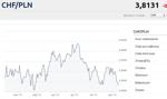 Złoty umocnił się przed weekendem głównie do franka i dolara