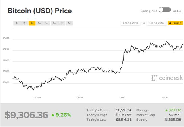 Bitcoin servers electricity