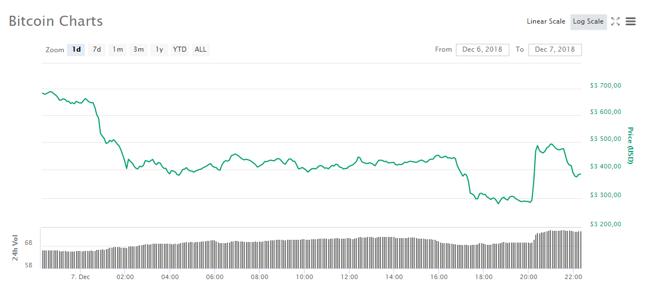 Tegoroczne nowe minimum bitcoin ustanowił nieco ponad poziomem 3,2 tys. dolarów.