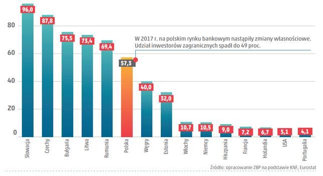 Udział inwestorów zagranicznych w aktywach sektora bankowego (procent)