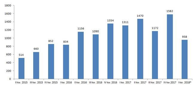 Liczba ogłoszonych upadłości konsumenckich w kolejnych kwartałach od 2015 r. (* - pierwsze dwa miesiące kwartału)