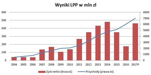 LPP w 2017 roku może nawet pobić rekordowy zysk z 2014. Tempo wzrostu i konsekwencja robią wrażenie