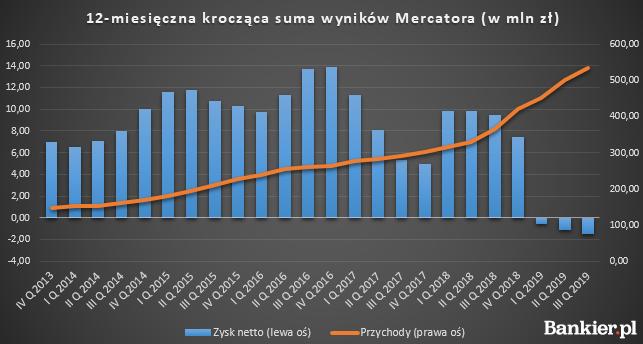 Mercator - wyniki finansowe