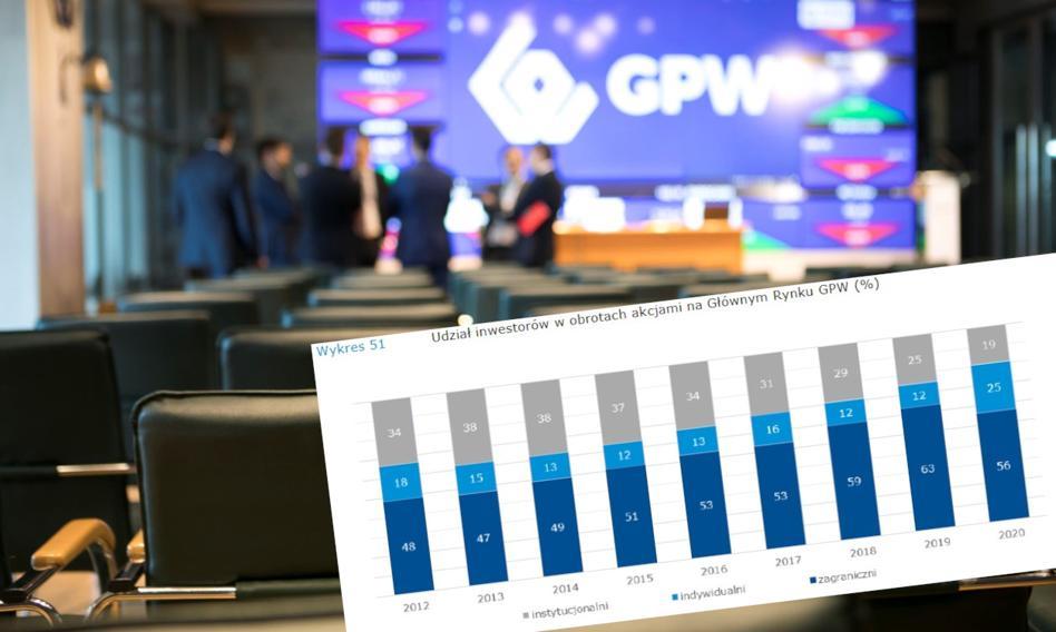 Rośnie siła inwestorów indywidualnych na GPW. Dane najlepsze od dekady
