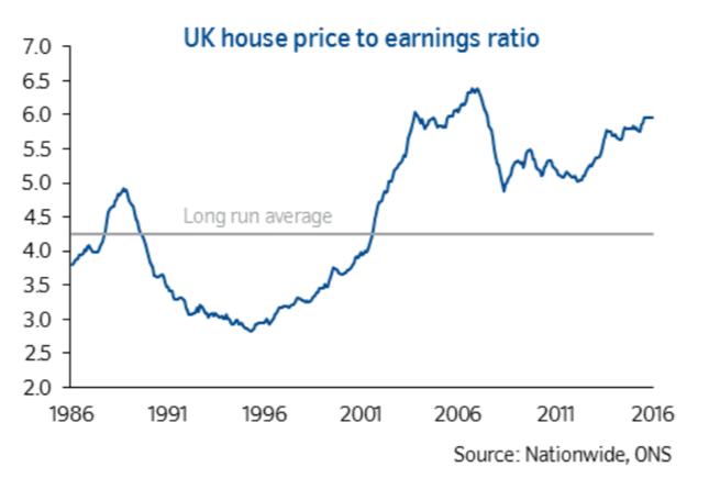 Relacja średniej ceny nieruchomości do rocznych dochodów