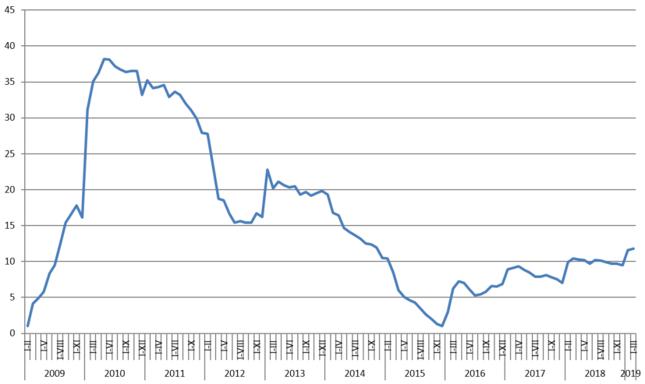 Wzrost inwestycji w nieruchomości [proc., rdr]