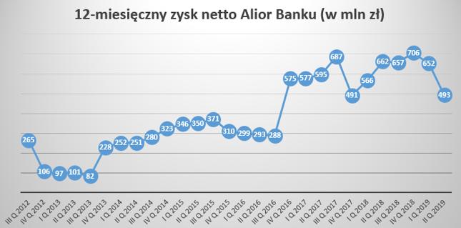 12-miesięczne zyski Aliora wciąż są dużo wyższe niż przed laty