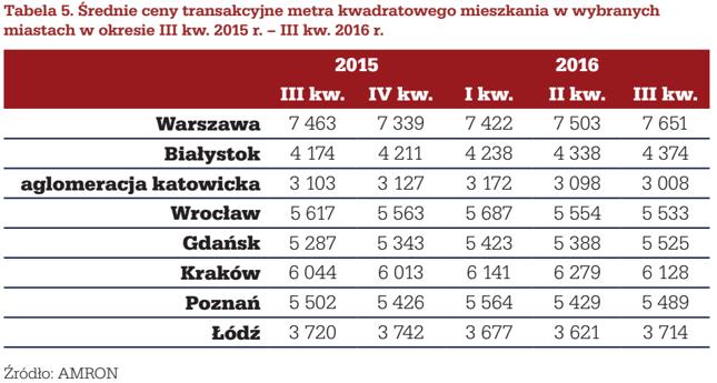 Średnie ceny transakcyjne mieszkań (zł/mkw.) w wybranych miastach