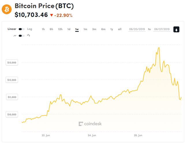 Ostatnie siedem dni notowań kursu bitcoina.