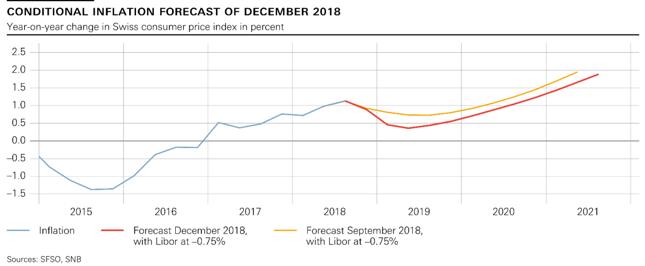 Projekcja inflacyjna szwajcarskiego Banku Narodowego. Stan z grudnia 2018 r.