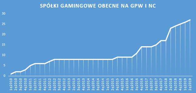 Dane dla spółek aktualnie notowanych na GPW i NC