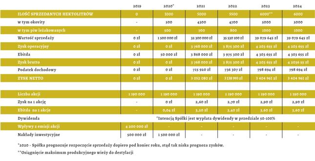 Prognoza wyników spółki Palikota
