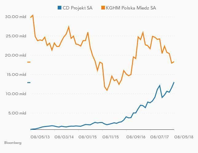 Porównanie kapitalizacji CD Projektu i KGHM-u