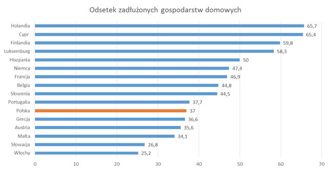 Odsetek gospodarstw domowych spłacających kredyty - dane NBP 2014, EBC (HCFS) 2013
