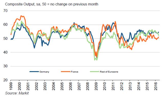 Łączone subindeksy PMI bieżącej produkcji dla Niemiec, Francji i pozostałych krajów strefy euro.