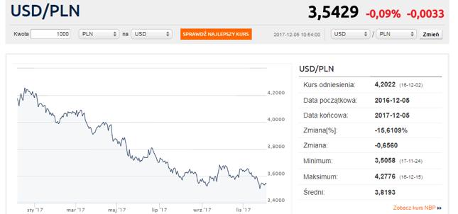 Trend na dolarze nie sprzyja KGHM-owi