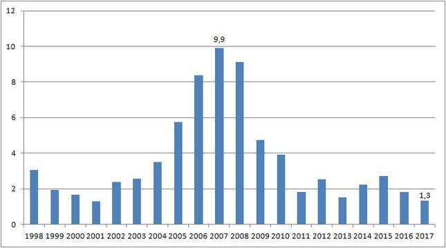 Saldo rachunku bieżącego [proc. PKB]