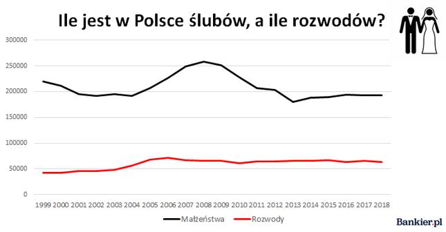 Źródło: opracowanie własne Bankier.pl na podstawie danych Eurostatu