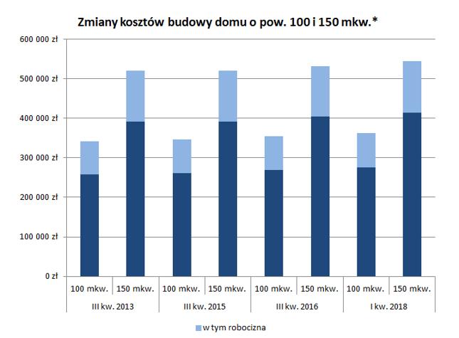 * brak kosztów budowy domu 150-metrowego w III kw. 2013, przyjęto szacunki dla III kw. 2015 r. Źródło: Bankier.pl, na podstawie kalkulacji Lipińscy Domy