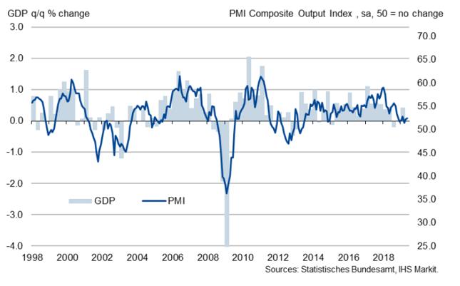 Łączony (dla sektora usług i wytwórczego) PMI Niemiec (w pkt., prawa oś) na tle kwartalnej dynamiki PKB (w % kdk, lewa oś).