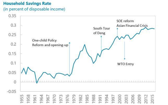 Na wykresie oznaczono ważne momenty w najnowszej gospodarczej historii Chin: wprowadzenie reform rynkowych i polityki jednego dziecka pod koniec lat 70., podróż Deng Xiaopinga na południe kraju na początku lat 90., kryzys azjatycki i reformę przedsiębiorstw państwowych pod koniec ubiegłego wieku oraz wstąpienie do Światowej Organizacji Handlu (WTO) w 2001 r.