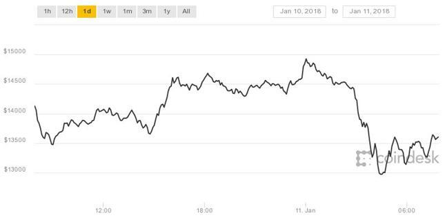 Kurs bitcoina zareagował spadkami na wieści z Korei Południowej