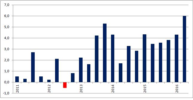 Dynamika PKB w Rumunii w ujęciu rocznym (dane niewyrównane sezonowo)
