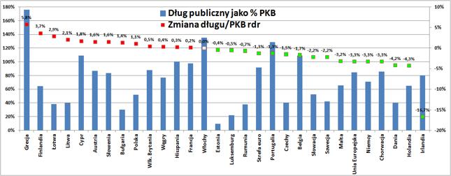 Dług publiczny w relacji do PKB (lewa oś) i roczna zmiana relacji długu do PKB (prawa oś, w pkt. proc.). Stan na koniec I kw. 2016r.