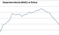 Bezrobocie w Polsce najniższe od 6 lat