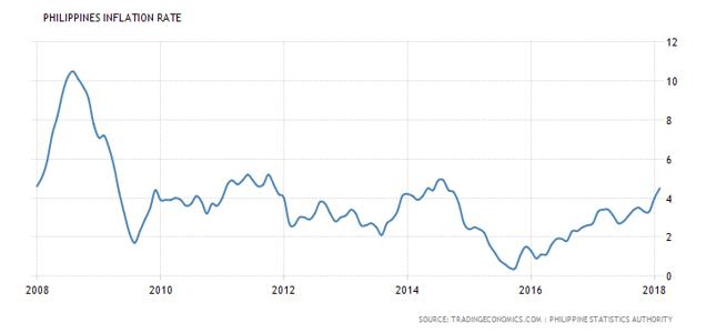 Inflacja CPI na Filipinach rośnie.