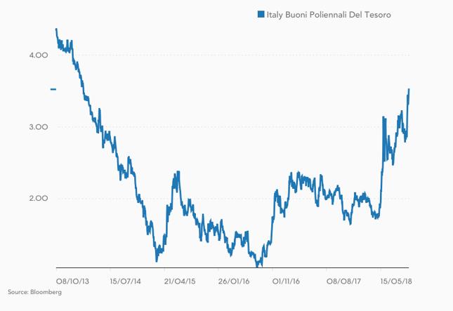 Rentowność włoskich obligacji 10-letnich (w %).