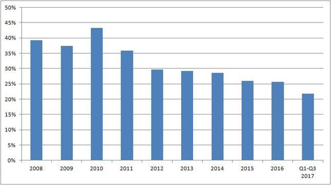 Udział dochodów pozaskładkowych w dochodach FUS