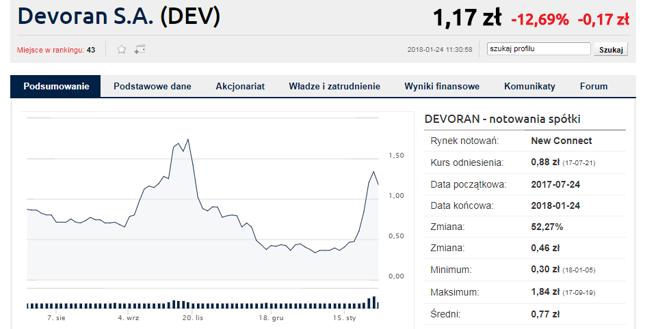 Na wykresie Devorana widać także wcześniejszy rajd, do którego uwagi ma KNF