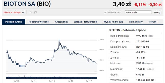W 2015 roku Bioton był jedną z giełdowych gwiazd, czar jednak szybko prysnął