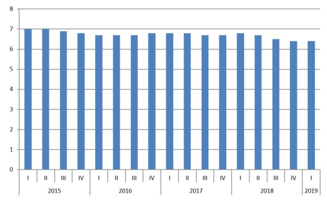 Wzrost PKB Chin [proc., rdr]