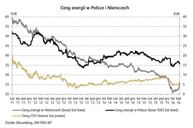 Ceny energii