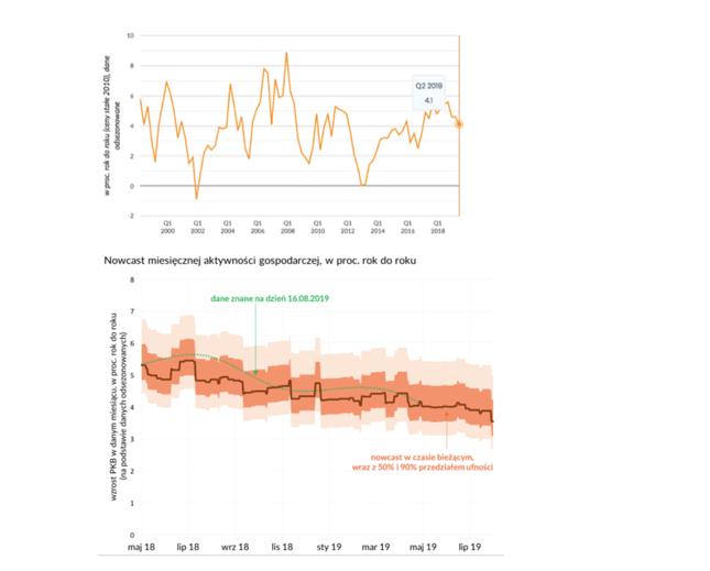 Dynamika PKB w Polsce w długim okresie (górny panel) i bieżący szacunek dynamiki PKB w Polsce (dolny panel)