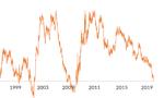 Co oznacza niepokojące odwrócenie krzywej dochodowości w USA