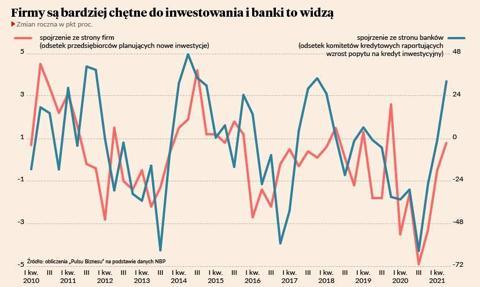 Silniejsze firmy przejmą słabsze, zaczyna się ruch w inwestycjach