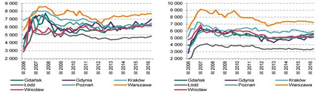 Transakcyjne ceny mkw. mieszkań na rynku pierwotnym (lewy wykres) i wtórnym