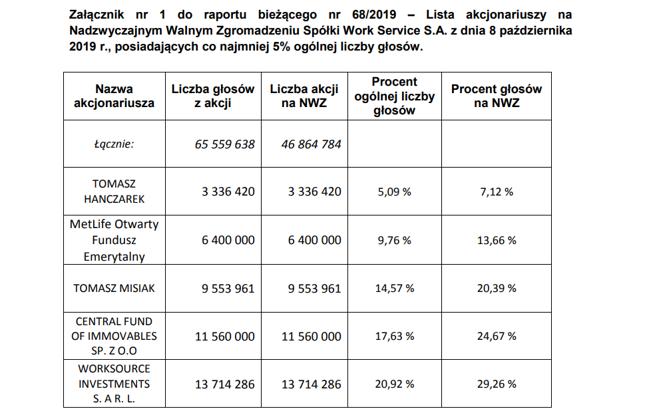 Skład akcjonariatu na WZA