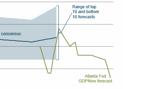 Dane z USA zapowiadają wolniejszy wzrost gospodarczy