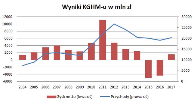 W 2015 i 2016 roku w wyniki KGHM-u uderzyły gigantyczne odpisy. Spółka słabiej radzi sobie jednak także i po wyłączeniu odpisów