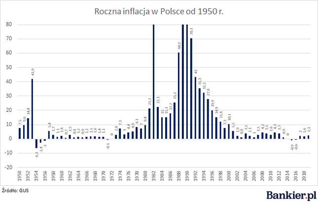 W 1990 r. inflacja wyniosła 585,8%, w 1989 r. 251,1%, a w 1982 r. 100,8%. Lata te zdecydowanie wykraczają poza skalę przyjętą na wykresie.