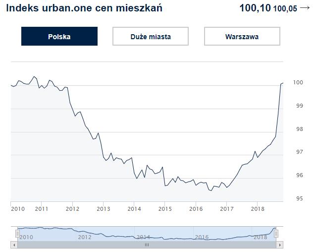 Indeks cen transakcyjnych mieszkań w Polsce. Kliknij w obrazek, aby zobaczyć aktualne dane.